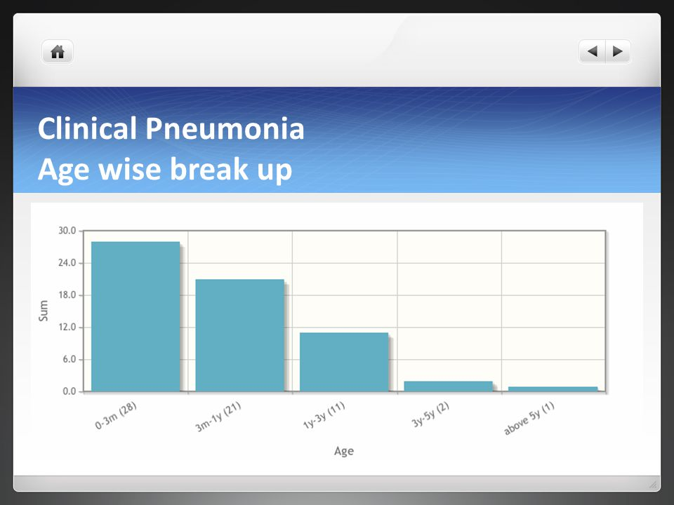 Clinical Pneumonia Age wise break up