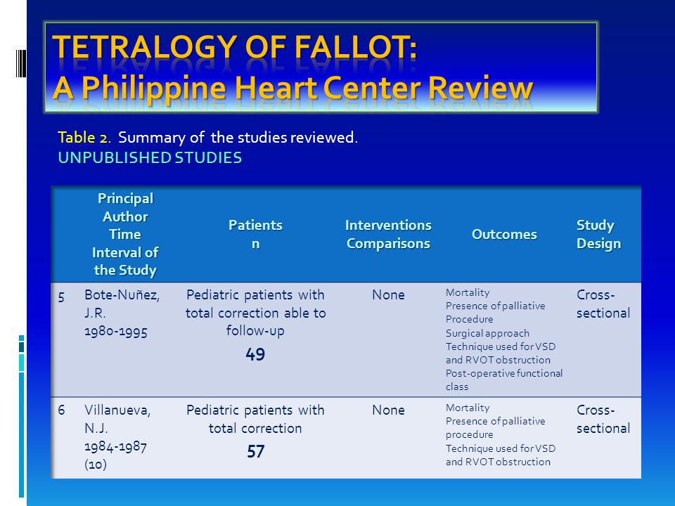 COMMON PALLIATIVE PROCEDURES IN TETRALOGY OF FALLOT COMMON PALLIATIVE PROCEDURES IN TETRALOGY OF FALLOT