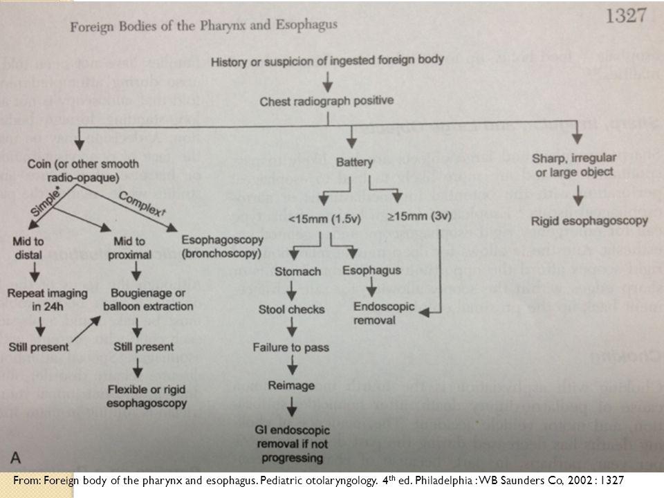 From: Foreign body of the pharynx and esophagus. Pediatric otolaryngology. 4 th ed. Philadelphia : WB Saunders Co, 2002 : 1327