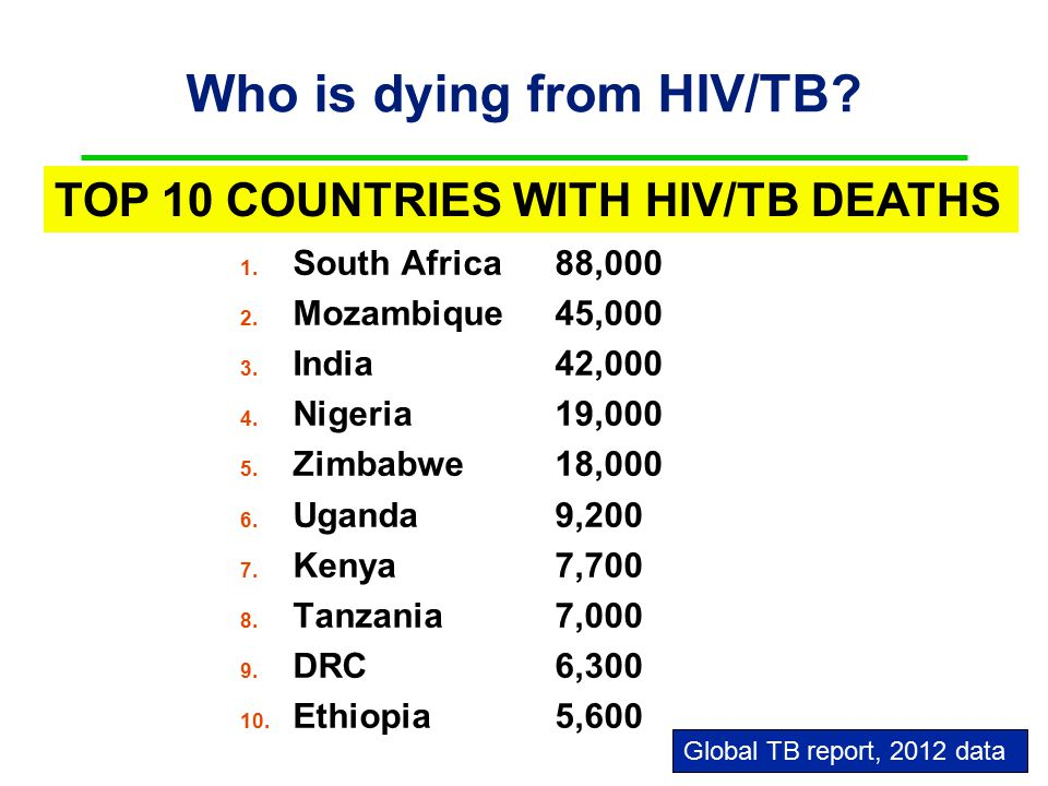 Who is dying from HIV/TB. 1. South Africa 88,000 2.