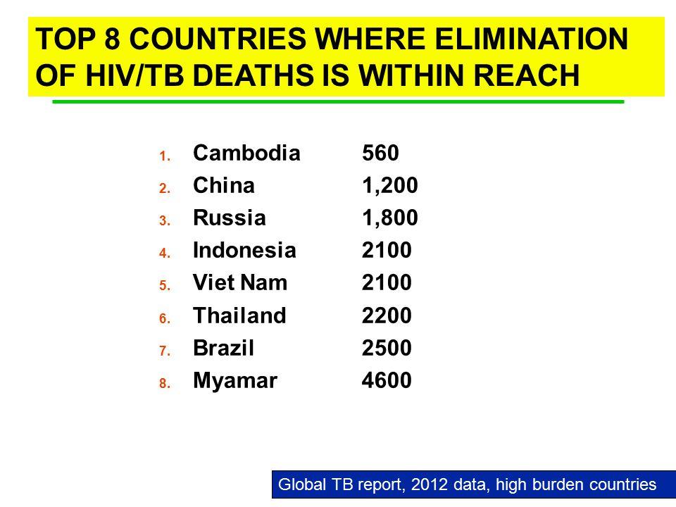 1. Cambodia 560 2. China1,200 3. Russia1,800 4.