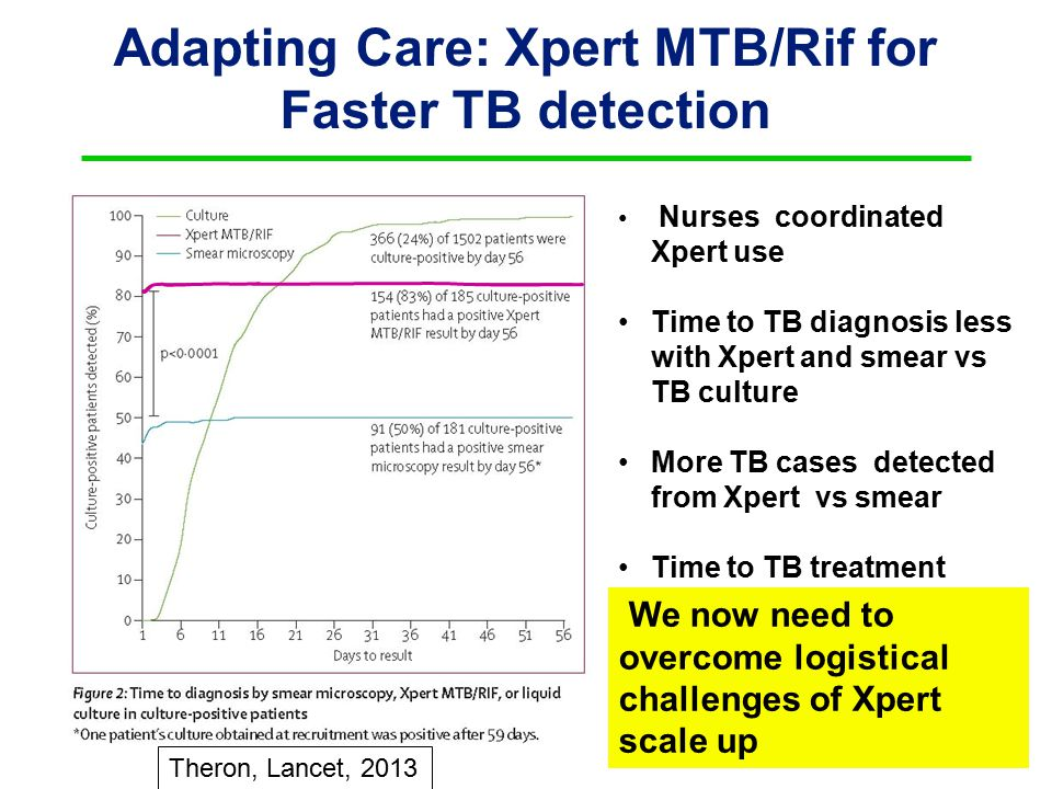 Adapting Care: Xpert MTB/Rif for Faster TB detection Nurses coordinated Xpert use Time to TB diagnosis less with Xpert and smear vs TB culture More TB cases detected from Xpert vs smear Time to TB treatment reduced with Xpert Theron, Lancet, 2013 We now need to overcome logistical challenges of Xpert scale up