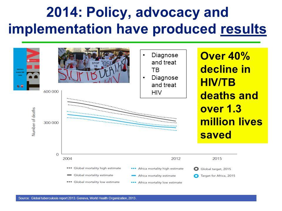 Source: Global tuberculosis report 2013. Geneva, World Health Organization, 2013.