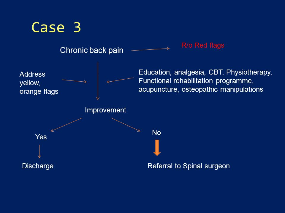 Case 3 Chronic back pain Education, analgesia, CBT, Physiotherapy, Functional rehabilitation programme, acupuncture, osteopathic manipulations Improvement Yes No Address yellow, orange flags DischargeReferral to Spinal surgeon R/o Red flags