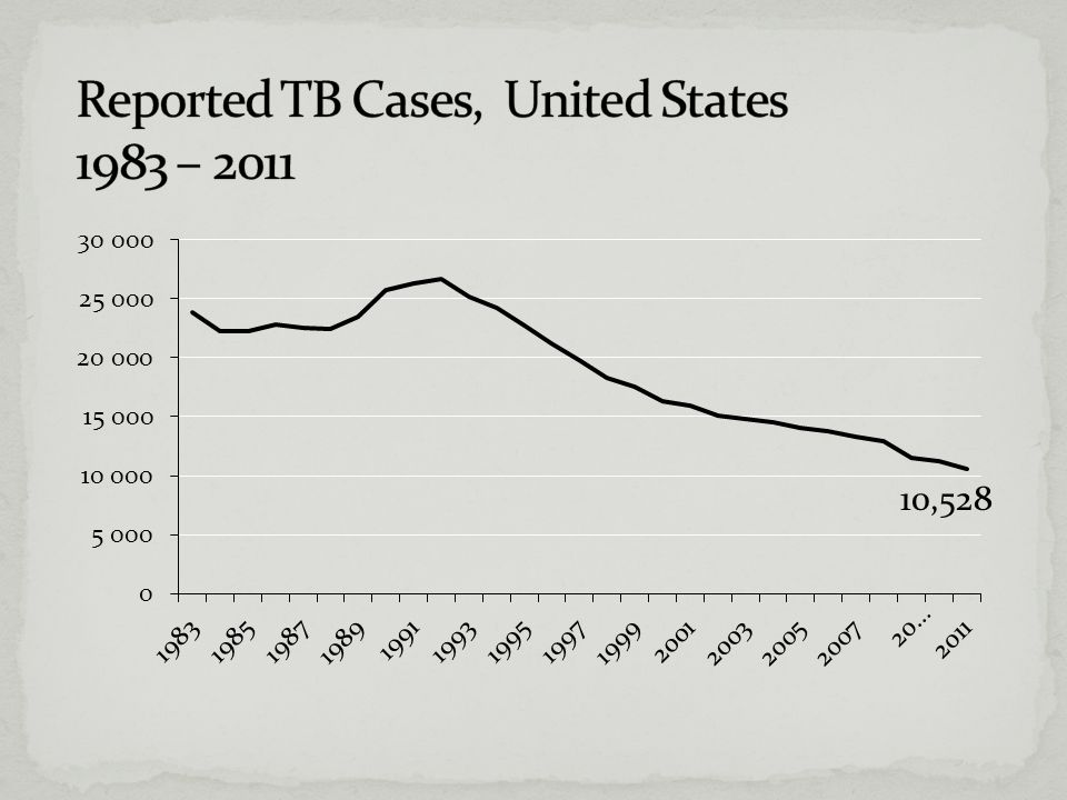 Links to major guidelines Treatment of TB TB Testing and Treatment for Latent Infection Infection Control in Facilities Others The Standards For Care Http://Www.Cdc.Gov/Tb/Publications/Guidelines/Default.Htm Http://Www.Cdc.Gov/Tb/Publications/Guidelines/Default.Htm http://www.cdc.gov/tb