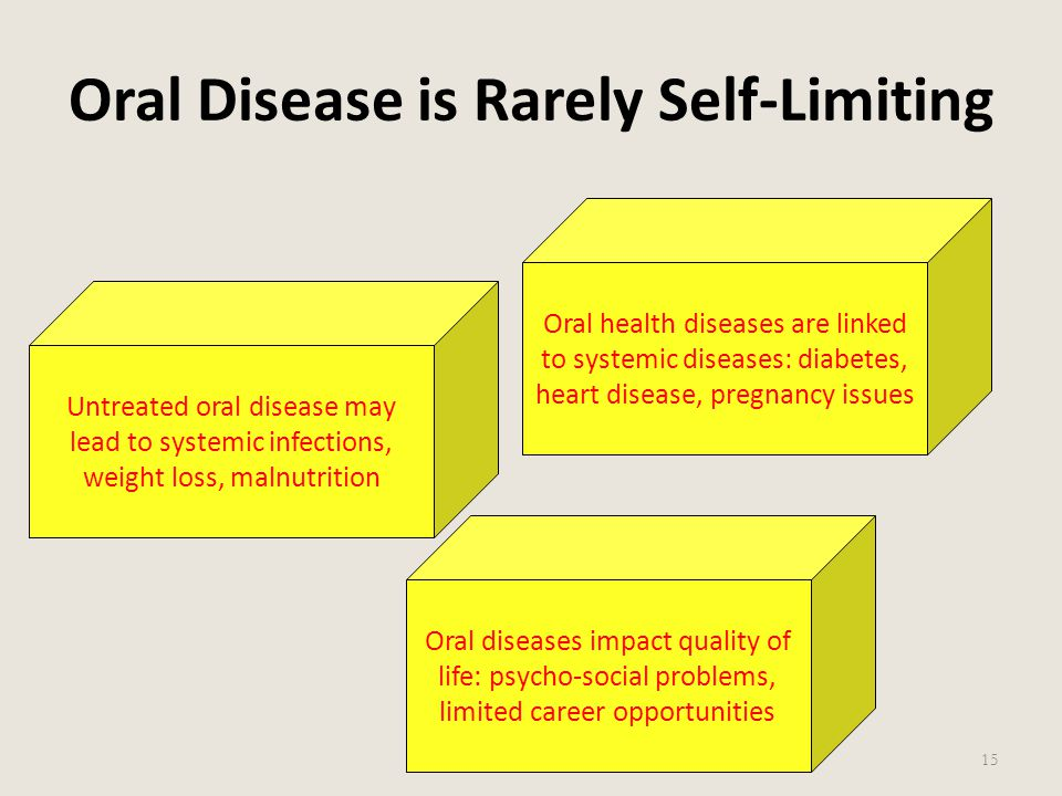 Oral Disease is Rarely Self-Limiting 15 Untreated oral disease may lead to systemic infections, weight loss, malnutrition Oral health diseases are lin
