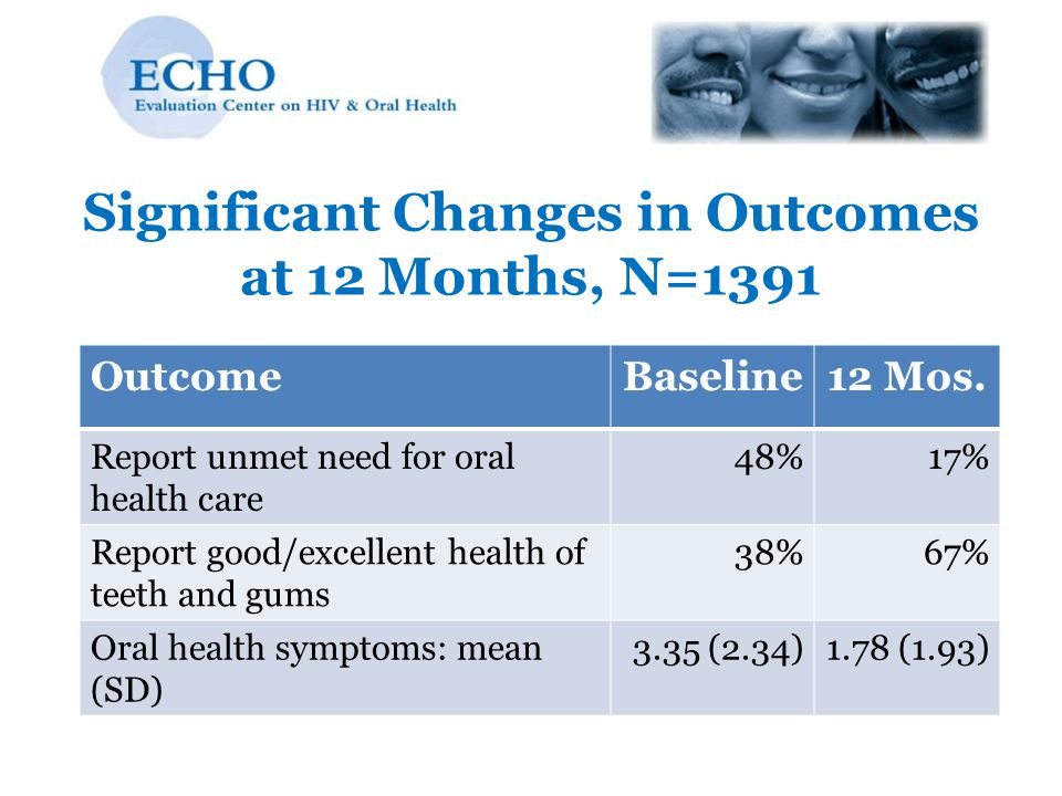 Significant Changes in Outcomes at 12 Months, N=1391 OutcomeBaseline12 Mos. Report unmet need for oral health care 48%17% Report good/excellent health