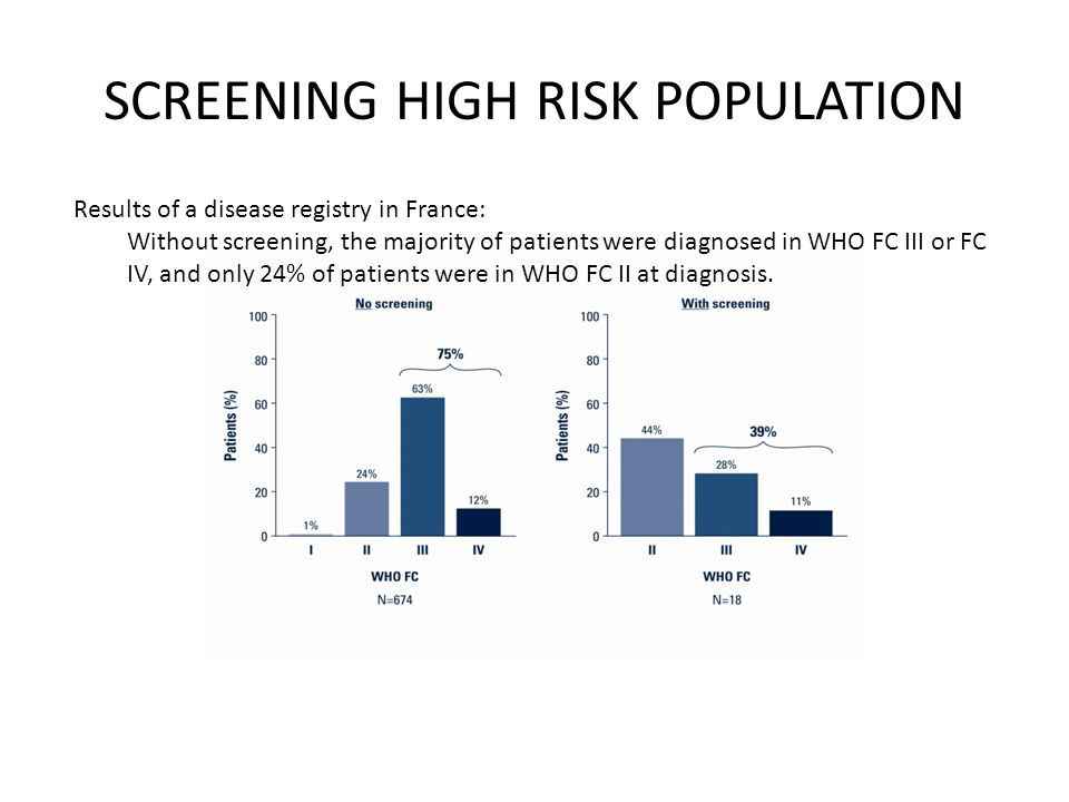 SCREENING HIGH RISK POPULATION Results of a disease registry in France: Without screening, the majority of patients were diagnosed in WHO FC III or FC IV, and only 24% of patients were in WHO FC II at diagnosis.