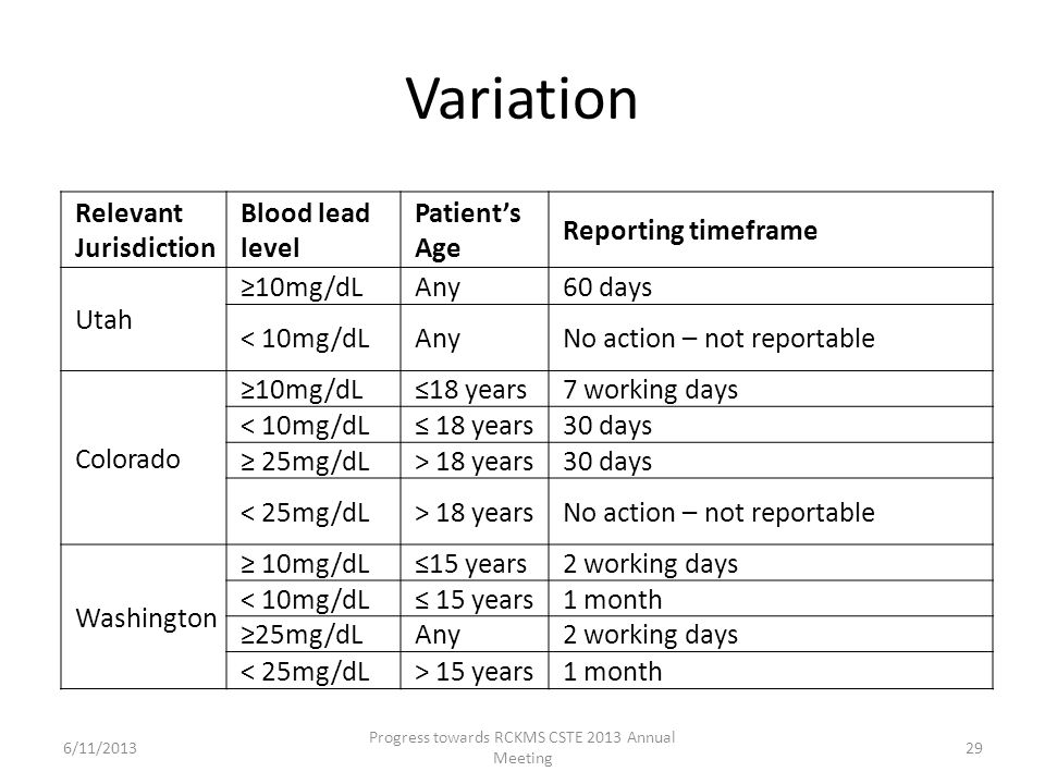 Variation Relevant Jurisdiction Blood lead level Patient's Age Reporting timeframe Utah ≥10mg/dLAny60 days < 10mg/dLAnyNo action – not reportable Colo