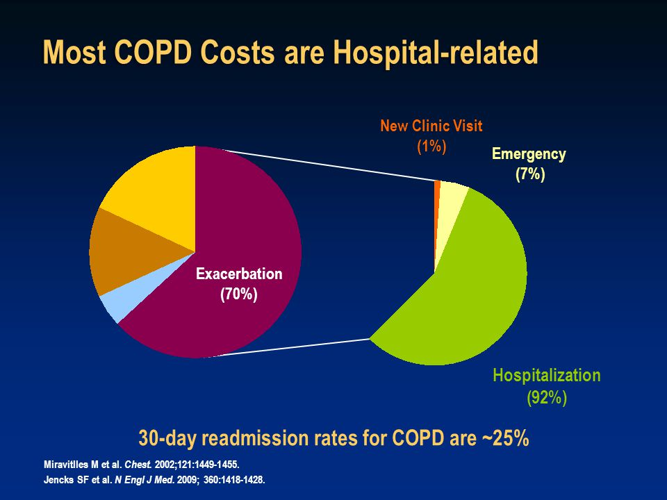 Exacerbation (70%) New Clinic Visit (1%) Emergency (7%) Hospitalization (92%) 30-day readmission rates for COPD are ~25% Most COPD Costs are Hospital-