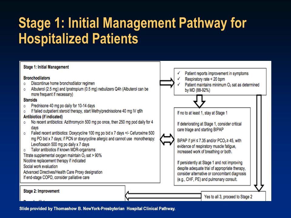 Stage 1: Initial Management Pathway for Hospitalized Patients Slide provided by Thomashow B. NewYork-Presbyterian Hospital Clinical Pathway.