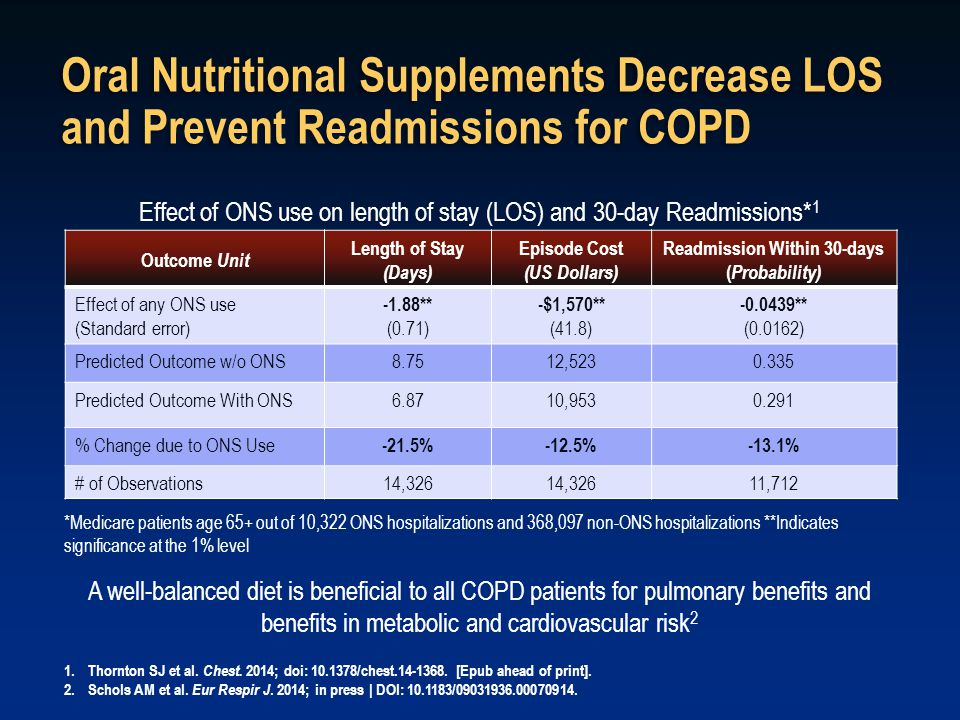 Oral Nutritional Supplements Decrease LOS and Prevent Readmissions for COPD Outcome Unit Length of Stay (Days) Episode Cost (US Dollars) Readmission W