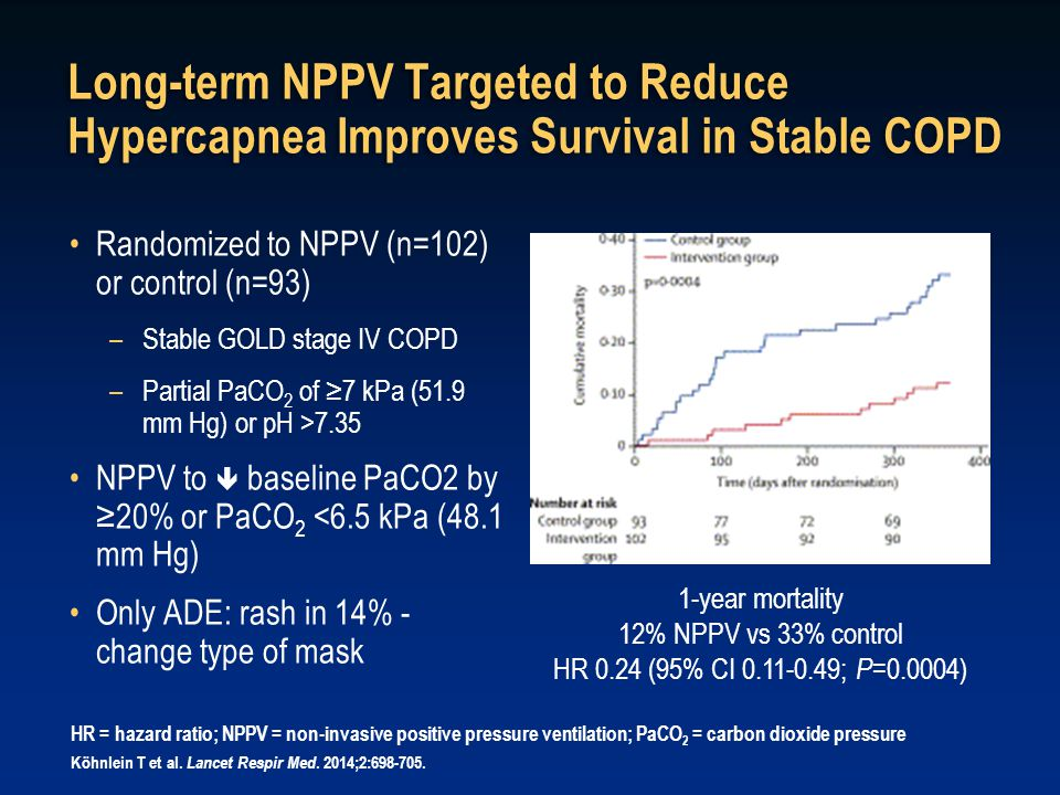 Long-term NPPV Targeted to Reduce Hypercapnea Improves Survival in Stable COPD Randomized to NPPV (n=102) or control (n=93) –Stable GOLD stage IV COPD