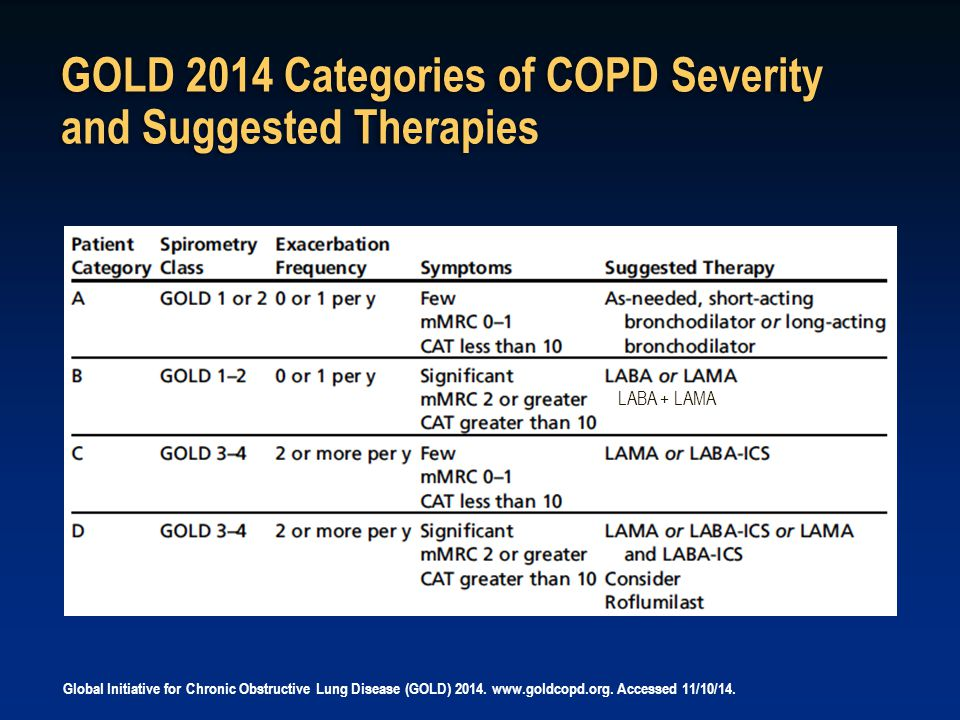 GOLD 2014 Categories of COPD Severity and Suggested Therapies Global Initiative for Chronic Obstructive Lung Disease (GOLD) 2014. www.goldcopd.org. Ac