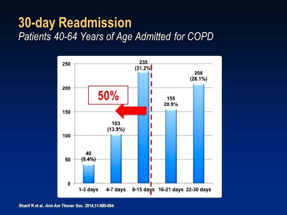 50% 30-day Readmission Patients 40-64 Years of Age Admitted for COPD Sharif R et al. Ann Am Thorac Soc. 2014;11:685-694.