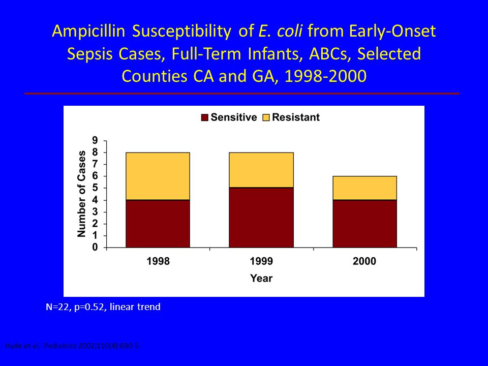 N=22, p=0.52, linear trend Ampicillin Susceptibility of E. coli from Early-Onset Sepsis Cases, Full-Term Infants, ABCs, Selected Counties CA and GA, 1