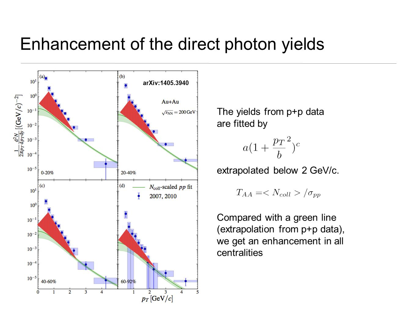 Enhancement of the direct photon yields The yields from p+p data are fitted by extrapolated below 2 GeV/c. Compared with a green line (extrapolation f