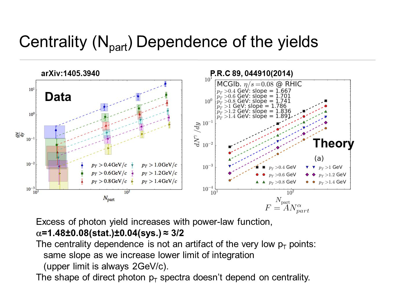 Centrality (N part ) Dependence of the yields Excess of photon yield increases with power-law function,  =1.48±0.08(stat.)±0.04(sys.) ≈ 3/2 The centrality dependence is not an artifact of the very low p T points: same slope as we increase lower limit of integration (upper limit is always 2GeV/c).