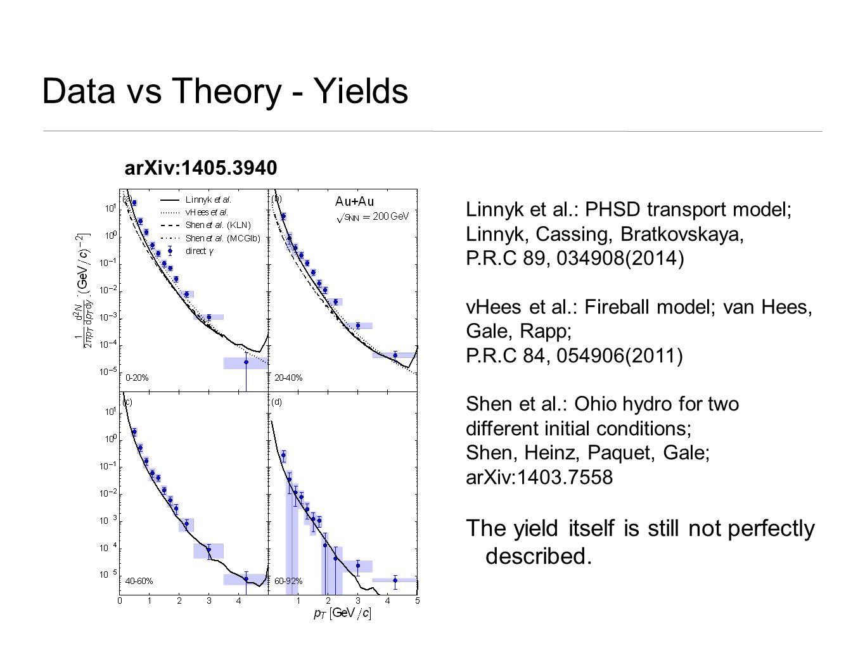 Data vs Theory - Yields Linnyk et al.: PHSD transport model; Linnyk, Cassing, Bratkovskaya, P.R.C 89, 034908(2014) vHees et al.: Fireball model; van Hees, Gale, Rapp; P.R.C 84, 054906(2011) Shen et al.: Ohio hydro for two different initial conditions; Shen, Heinz, Paquet, Gale; arXiv:1403.7558 The yield itself is still not perfectly described.