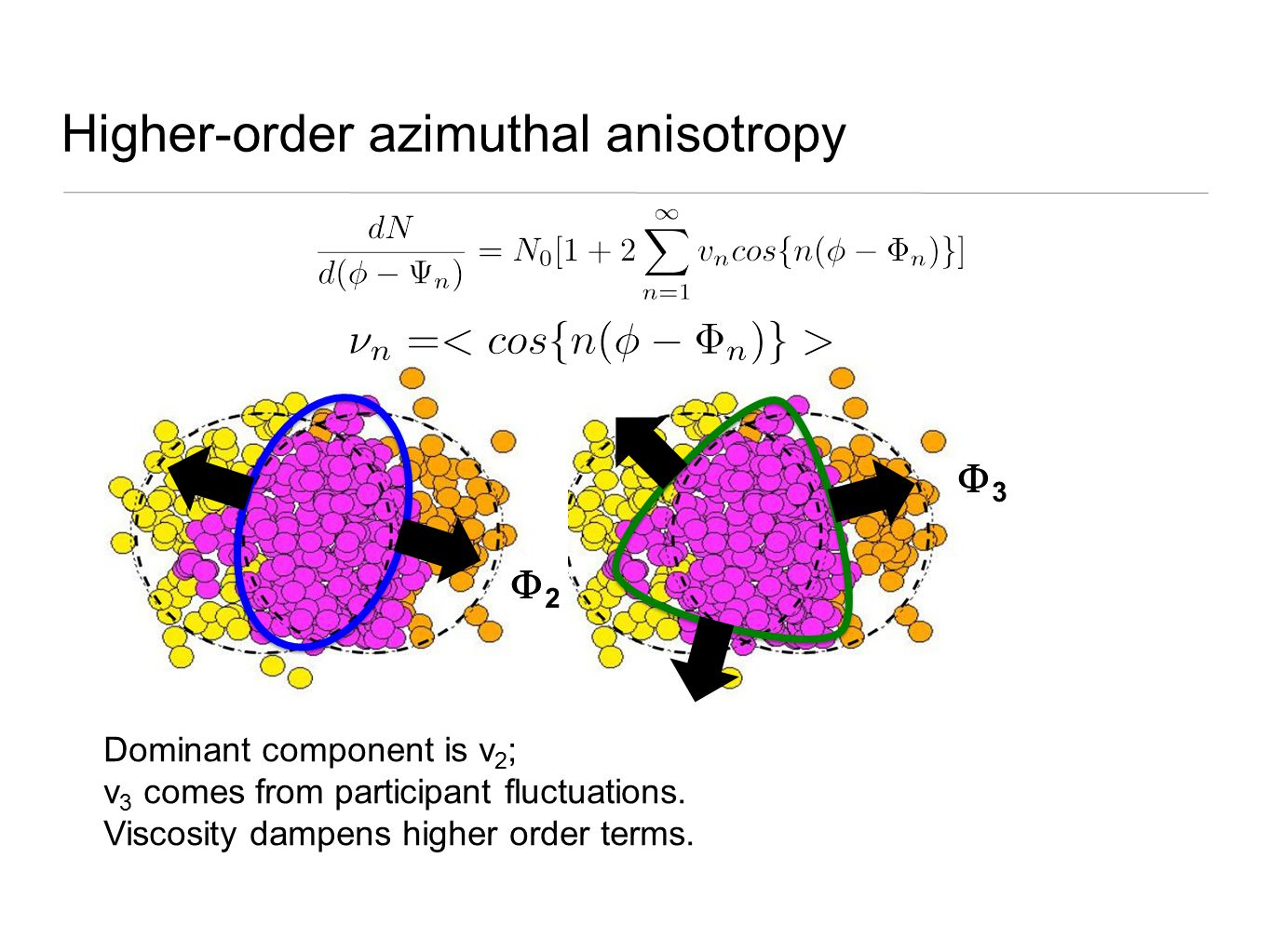 Higher-order azimuthal anisotropy 33 Dominant component is v 2 ; v 3 comes from participant fluctuations.