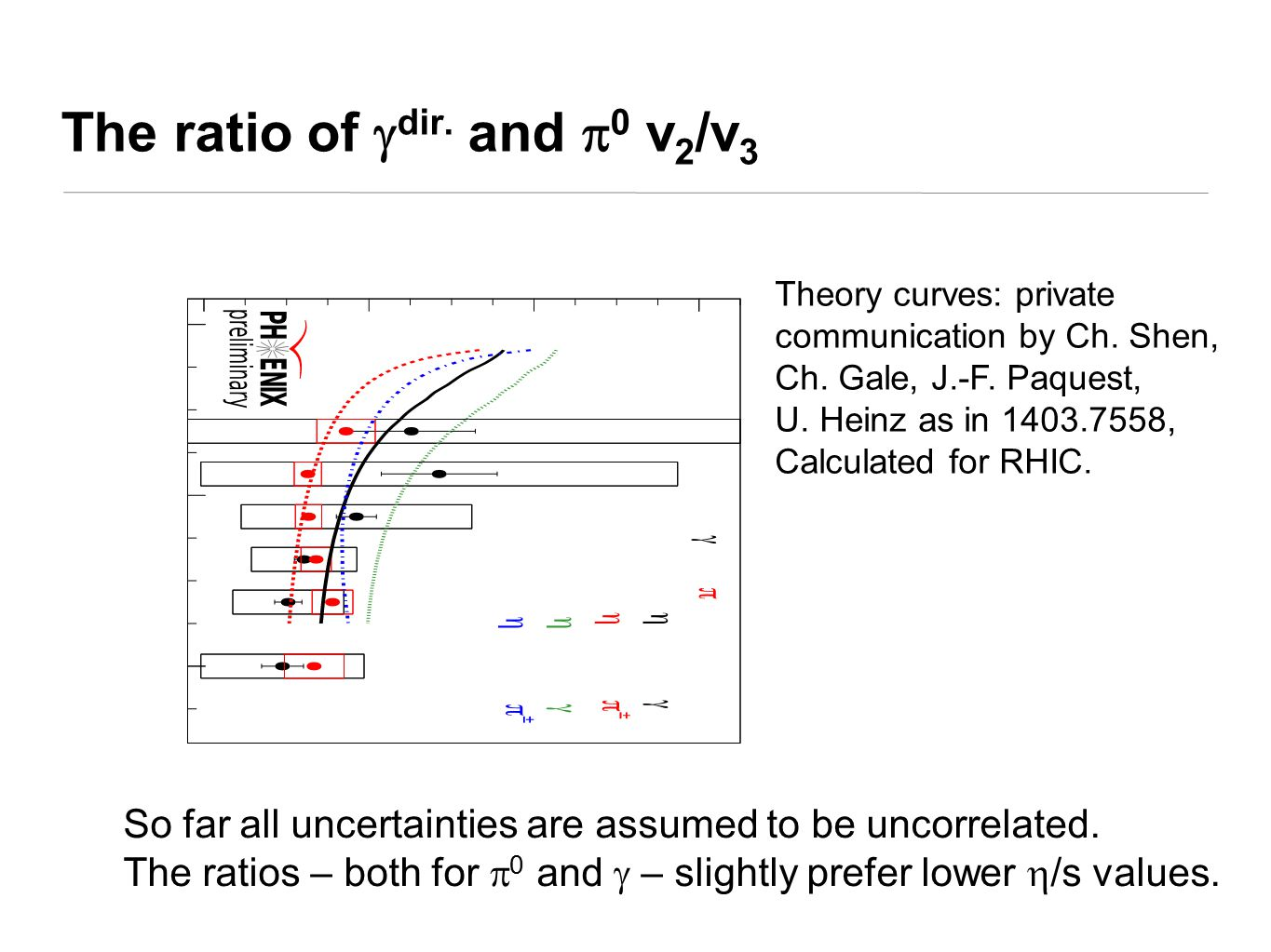 The ratio of  dir. and  0 v 2 /v 3 So far all uncertainties are assumed to be uncorrelated.