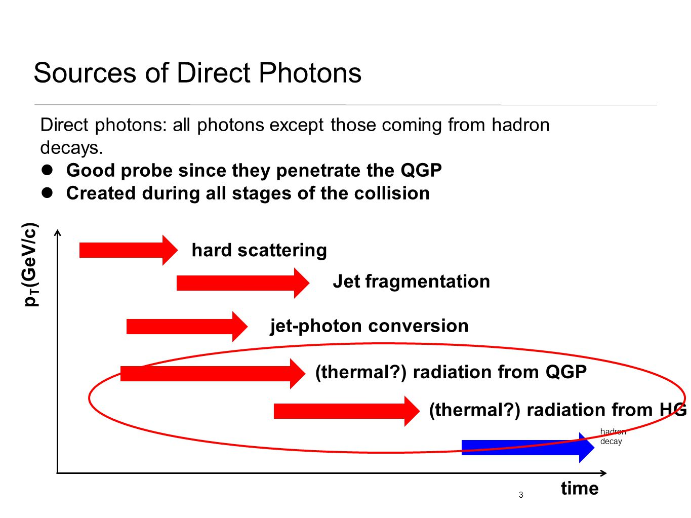 Sources of Direct Photons Direct photons: all photons except those coming from hadron decays. Good probe since they penetrate the QGP Created during a