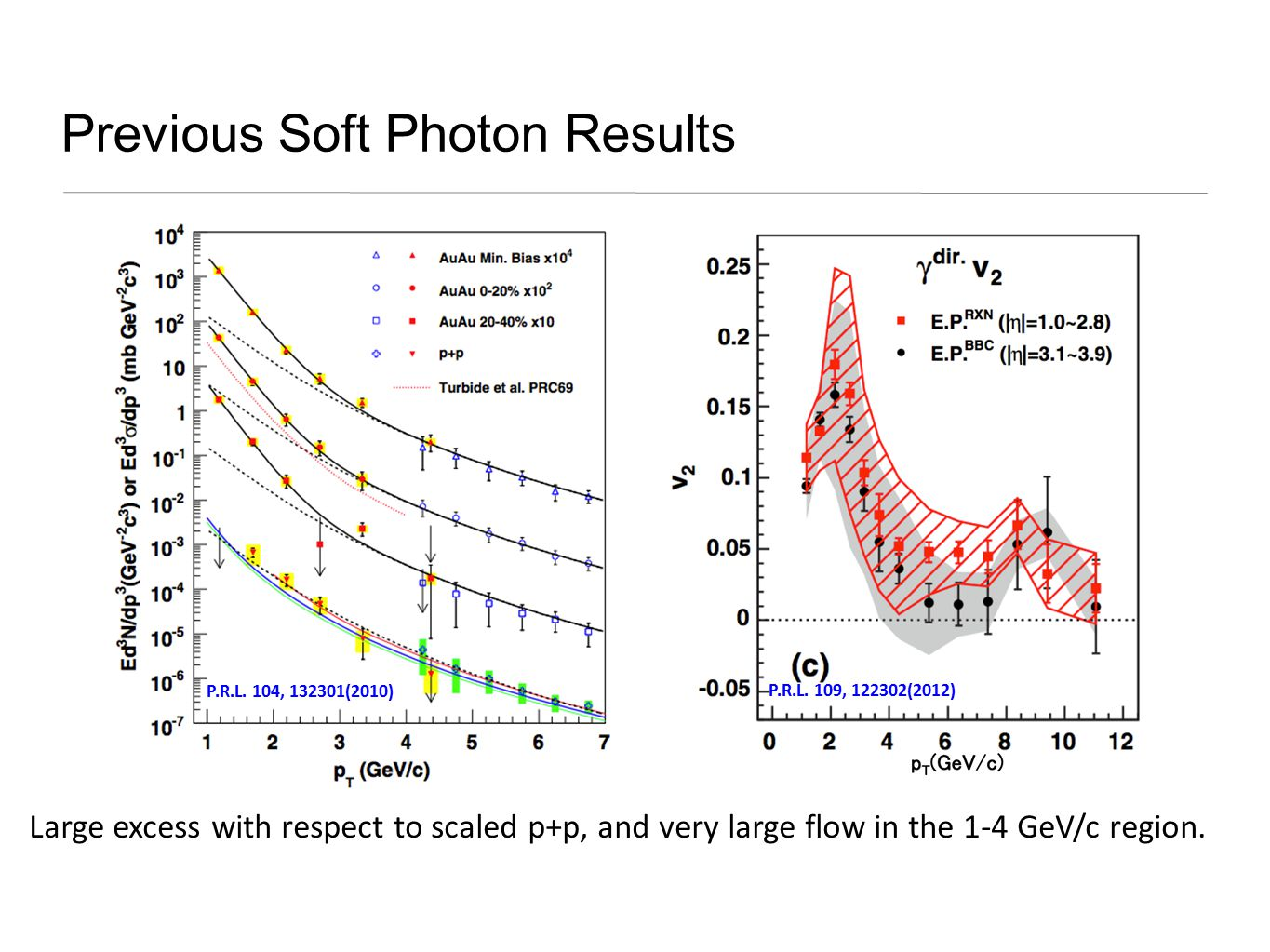 Previous Soft Photon Results Large excess with respect to scaled p+p, and very large flow in the 1-4 GeV/c region.