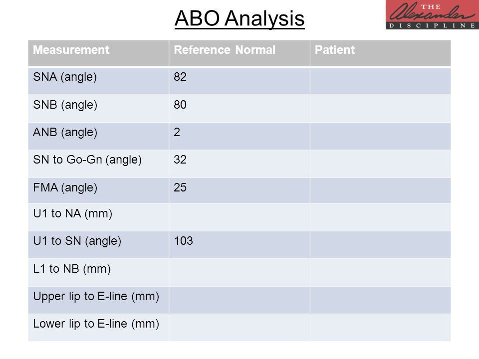 ABO Analysis MeasurementReference NormalPatient SNA (angle)82 SNB (angle)80 ANB (angle)2 SN to Go-Gn (angle)32 FMA (angle)25 U1 to NA (mm) U1 to SN (angle)103 L1 to NB (mm) Upper lip to E-line (mm) Lower lip to E-line (mm)