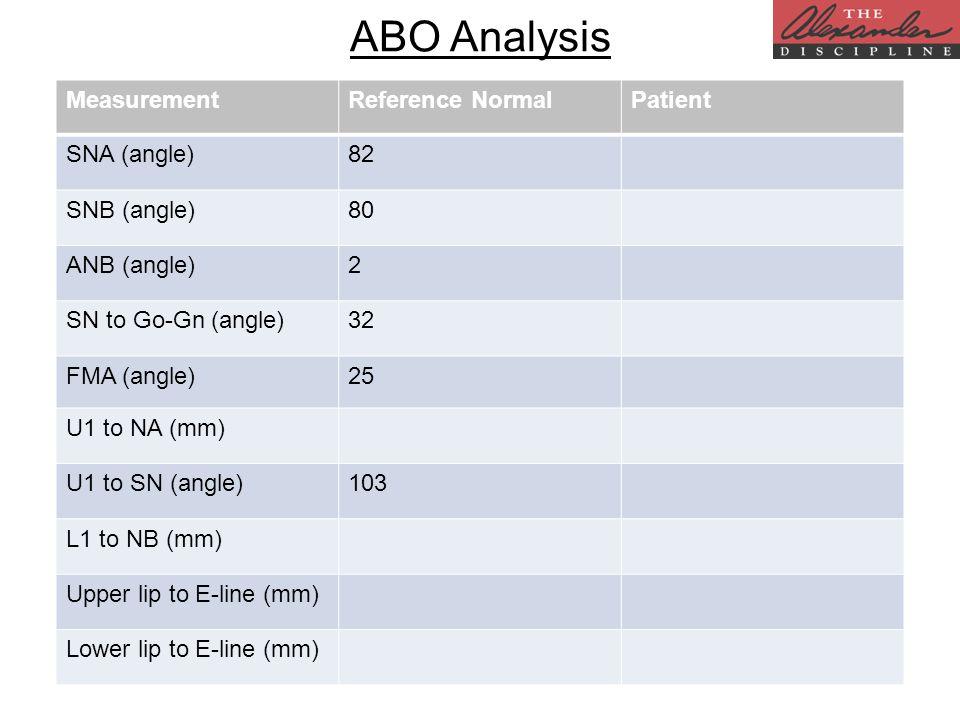 ABO Analysis MeasurementReference NormalPatient SNA (angle)82 SNB (angle)80 ANB (angle)2 SN to Go-Gn (angle)32 FMA (angle)25 U1 to NA (mm) U1 to SN (a