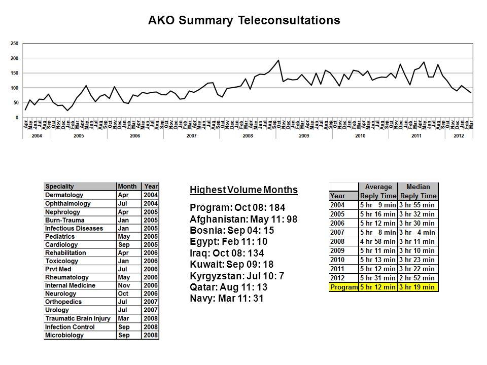 Addendum October 29, 2011 Randolph AFB Air Show Nikon D50 with Nikkor 18-300 mm lens, Shutter Priority, 300 mm, F18, 1/200 th Sec, Spot Metering, Burst Mode, +1.0 Exposure Compensation 39