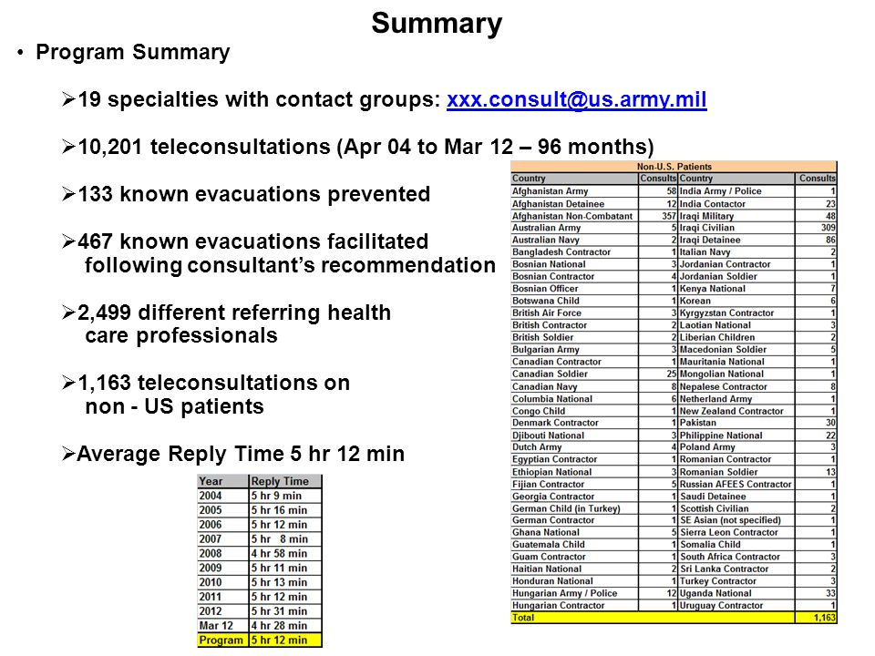 Reply Times Summary 98.4% of all teleconsultations were answered in 24 hours or less Reply Time Percentages