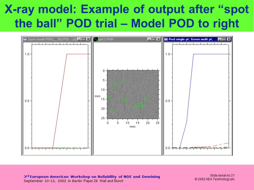 Slide serial no 21 © 2002 AEA Technology plc 3 rd European-American Workshop on Reliability of NDE and Demining September 10-13, 2002 in Berlin Paper 24 Wall and Burch X-ray model: Example of output after spot the ball POD trial – Model POD to right