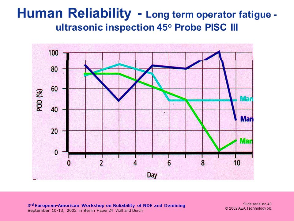 Slide serial no 40 © 2002 AEA Technology plc 3 rd European-American Workshop on Reliability of NDE and Demining September 10-13, 2002 in Berlin Paper 24 Wall and Burch Human Reliability - Long term operator fatigue - ultrasonic inspection 45 o Probe PISC III