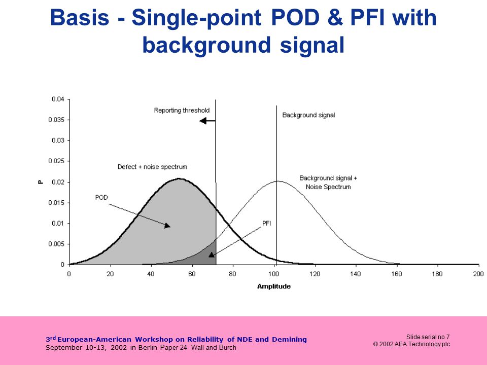 Slide serial no 7 © 2002 AEA Technology plc 3 rd European-American Workshop on Reliability of NDE and Demining September 10-13, 2002 in Berlin Paper 24 Wall and Burch Basis - Single-point POD & PFI with background signal