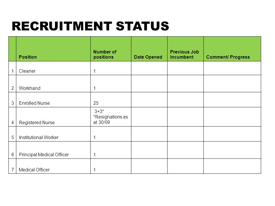 RECRUITMENT STATUS Position Number of positionsDate Opened Previous Job IncumbentComment/ Progress 1Cleaner1 2Workhand1 3Enrolled Nurse25 4Registered Nurse 3+3* *Resignations as at 30/09 5Institutional Worker1 6Principal Medical Officer1 7Medical Officer1