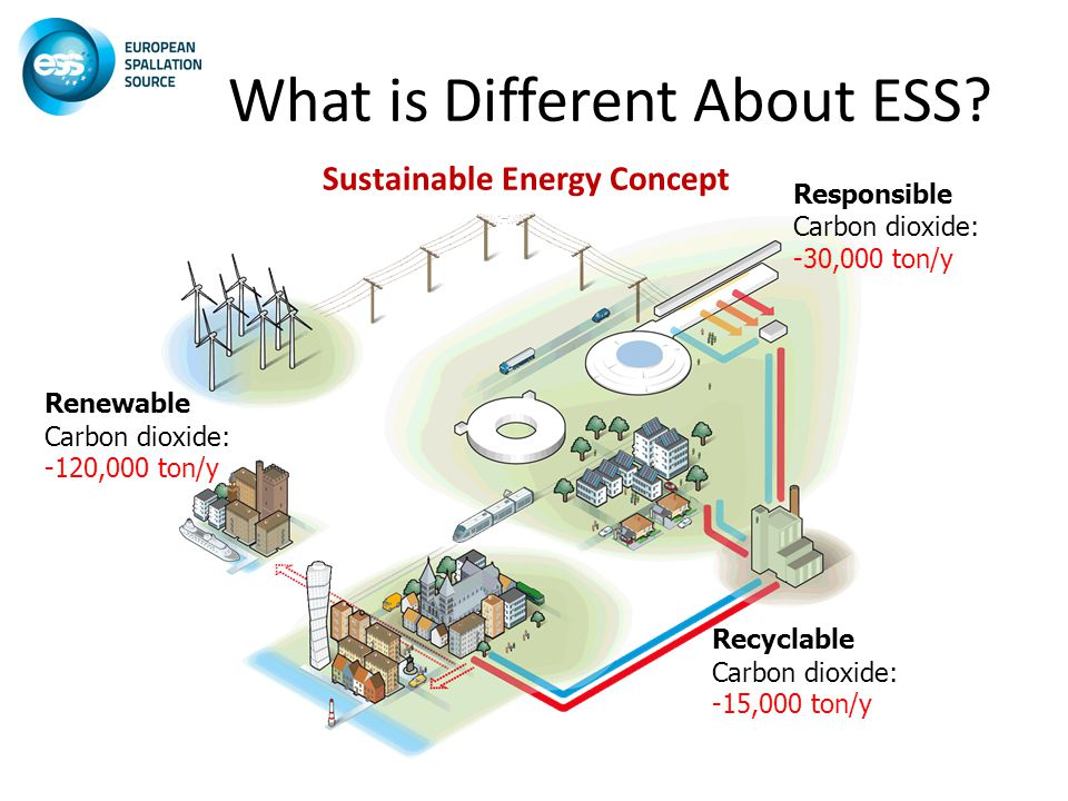 What is Different About ESS.