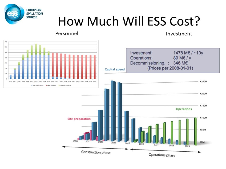 How Much Will ESS Cost Personnel Investment