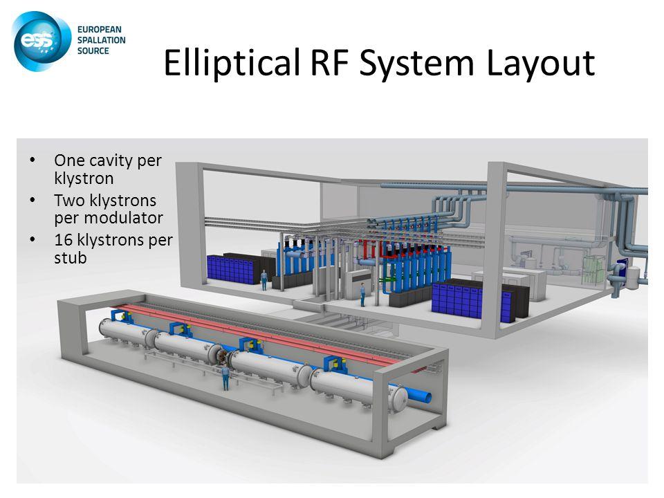 Elliptical RF System Layout One cavity per klystron Two klystrons per modulator 16 klystrons per stub
