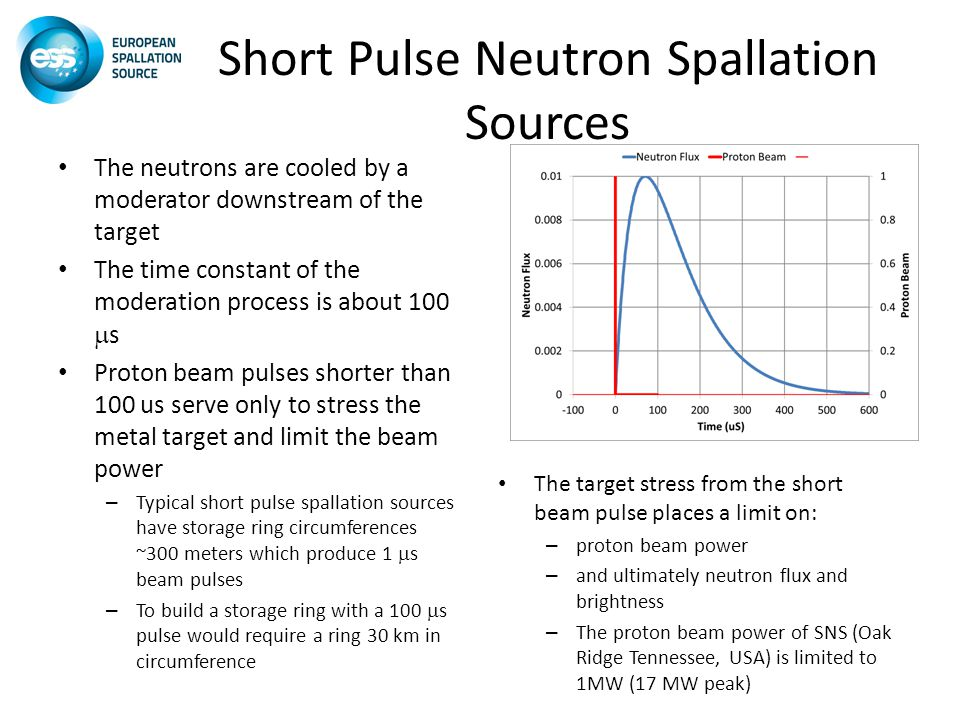 Short Pulse Neutron Spallation Sources The neutrons are cooled by a moderator downstream of the target The time constant of the moderation process is about 100  s Proton beam pulses shorter than 100 us serve only to stress the metal target and limit the beam power – Typical short pulse spallation sources have storage ring circumferences ~300 meters which produce 1  s beam pulses – To build a storage ring with a 100  s pulse would require a ring 30 km in circumference The target stress from the short beam pulse places a limit on: – proton beam power – and ultimately neutron flux and brightness – The proton beam power of SNS (Oak Ridge Tennessee, USA) is limited to 1MW (17 MW peak)