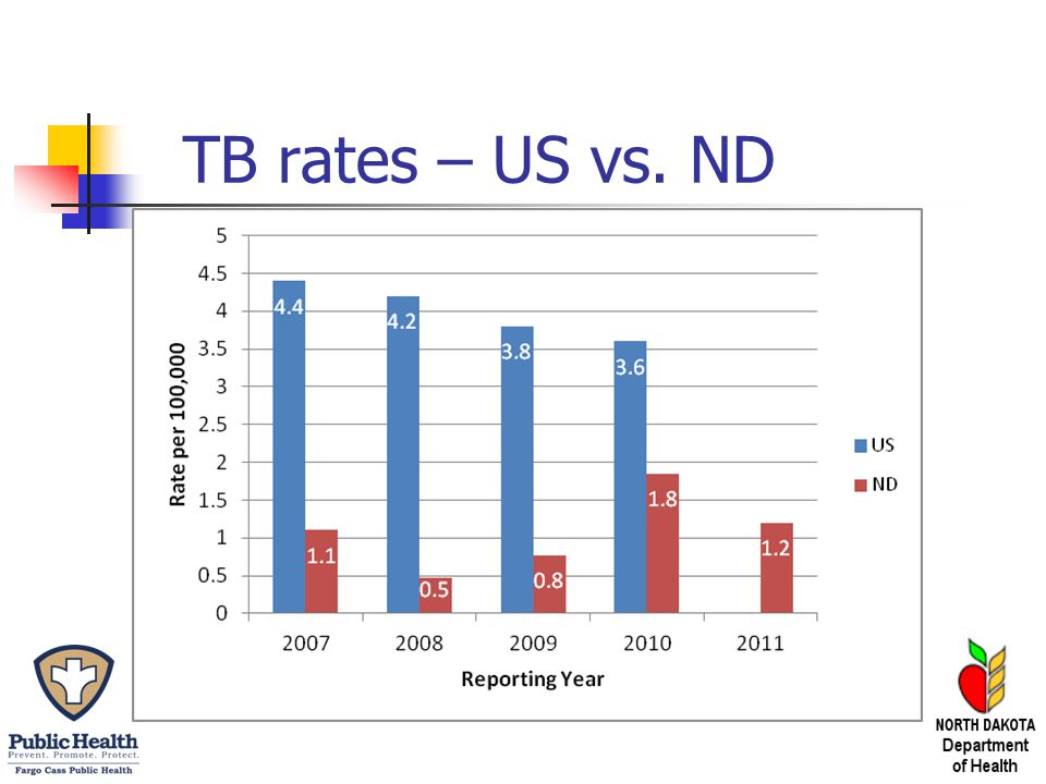 TB rates – US vs. ND