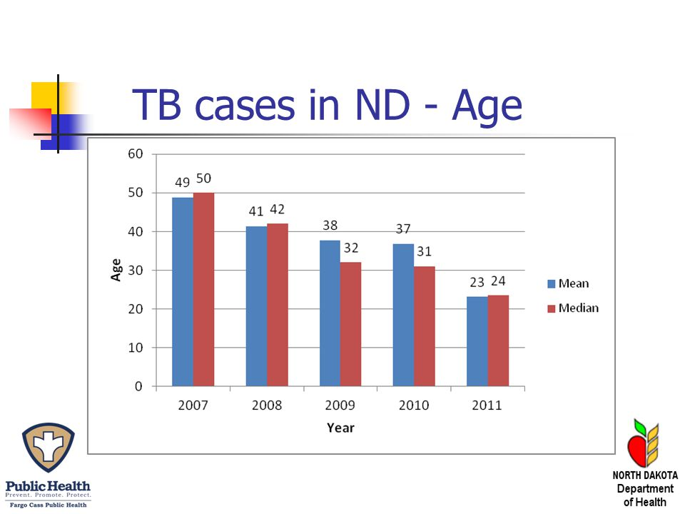 TB cases in ND - Age