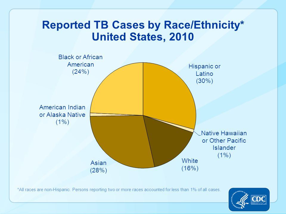 Reported TB Cases by Race/Ethnicity* United States, 2010 *All races are non-Hispanic.