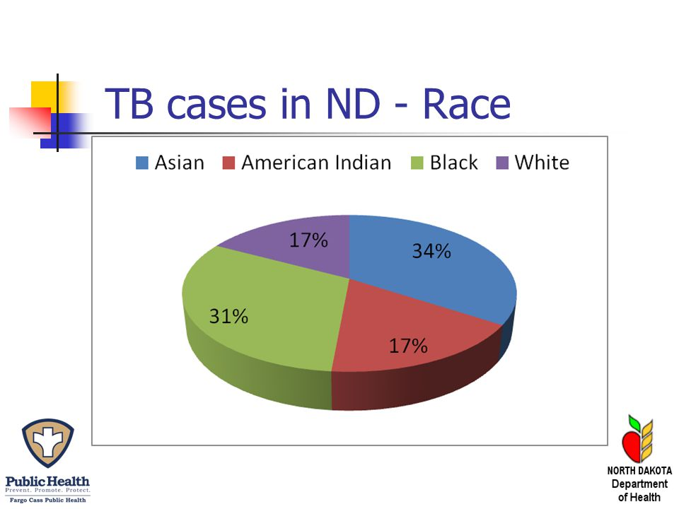 TB cases in ND - Race