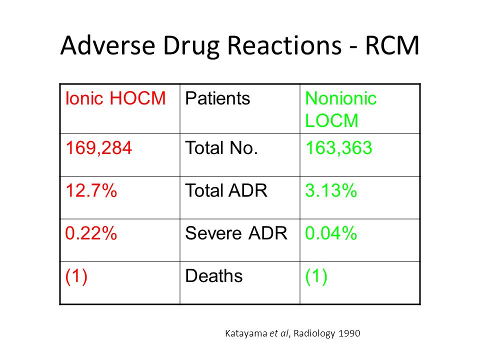 Adverse Drug Reactions - RCM Ionic HOCMPatientsNonionic LOCM 169,284Total No.163,363 12.7%Total ADR3.13% 0.22%Severe ADR0.04% (1)Deaths(1) Katayama et