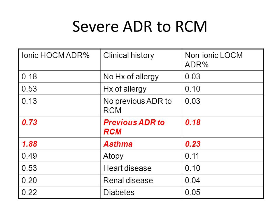 Severe ADR to RCM Ionic HOCM ADR%Clinical historyNon-ionic LOCM ADR% 0.18No Hx of allergy0.03 0.53Hx of allergy0.10 0.13No previous ADR to RCM 0.03 0.