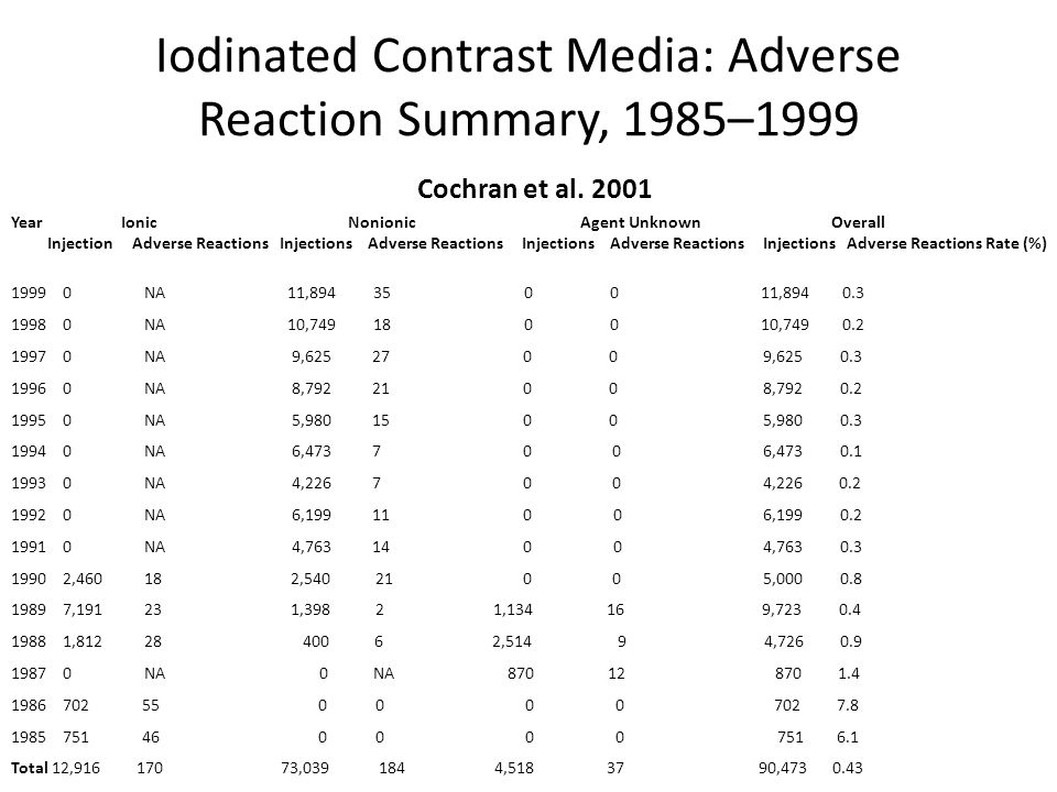 Iodinated Contrast Media: Adverse Reaction Summary, 1985–1999 Cochran et al. 2001 Year Ionic Nonionic Agent Unknown Overall Injection Adverse Reaction