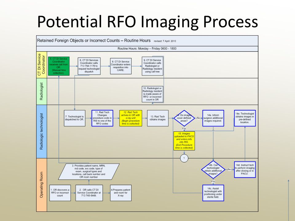 Potential RFO Imaging Process