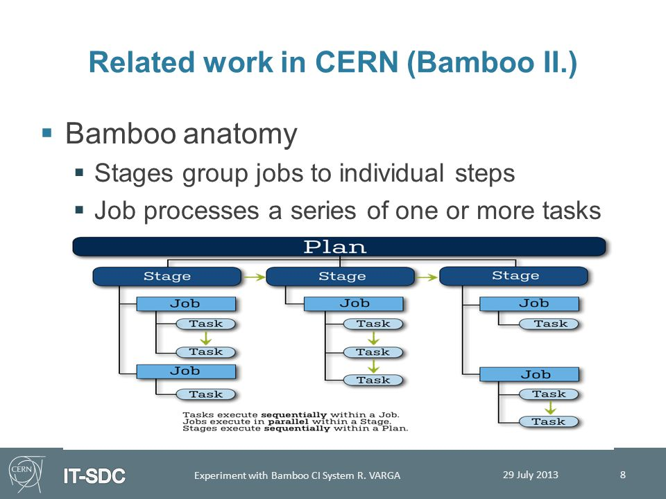 Related work in CERN (Bamboo II.)  Bamboo anatomy  Stages group jobs to individual steps  Job processes a series of one or more tasks 29 July 2013