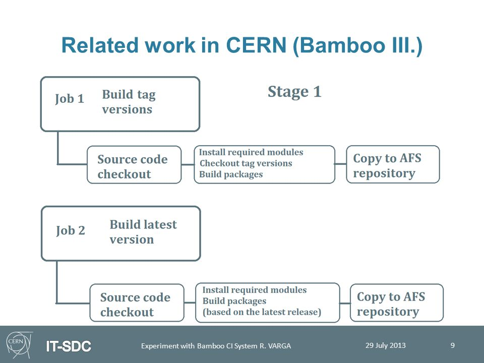 Related work in CERN (Bamboo III.)  Created plan 29 July 2013 Experiment with Bamboo CI System R. VARGA 9