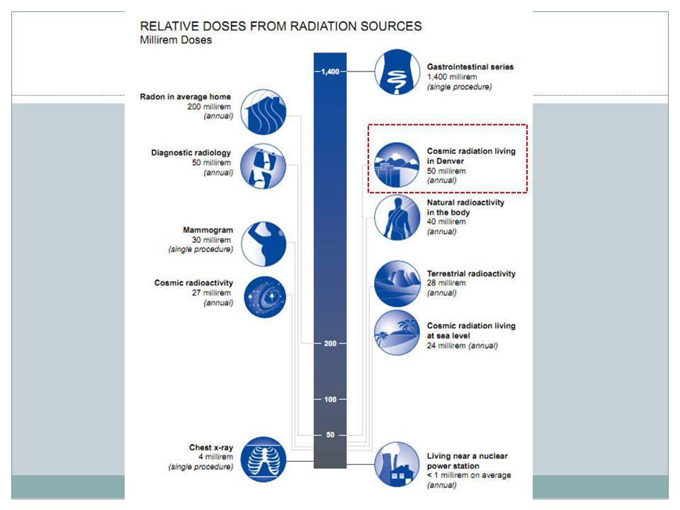 Relative Radiation Dosage
